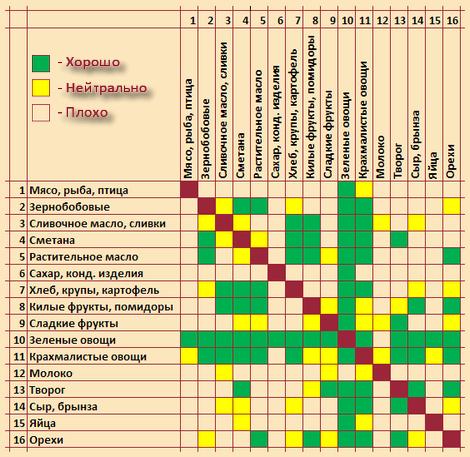 Таблица сочетаемости продуктов