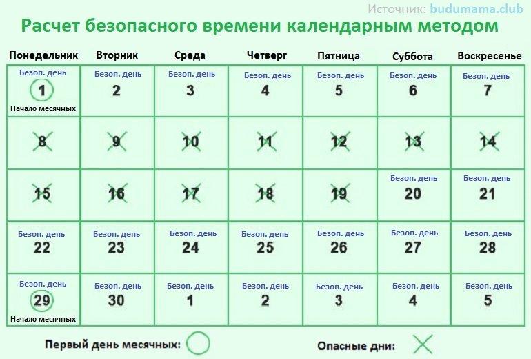 Расчет безопасного времени календарным методом