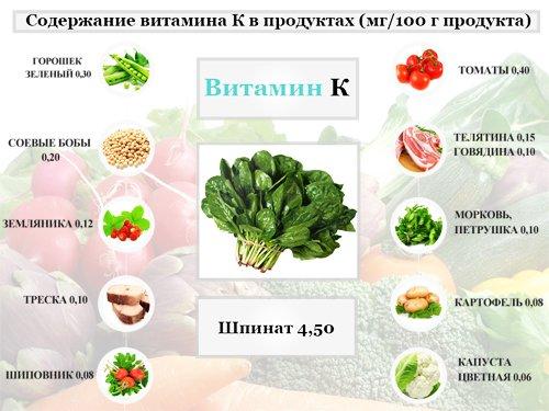 Пищевые источники витамина К