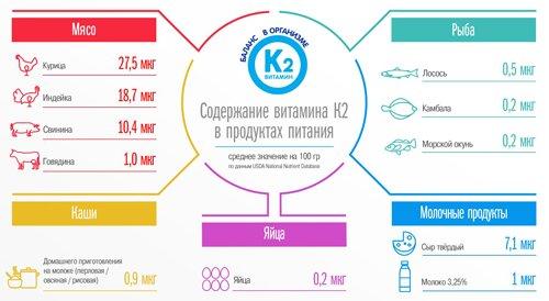 Пищевые источники витамина К2