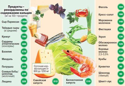 Продукты питания богатые кальцием