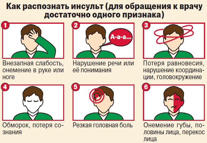 Как наверняка распознать инсульт