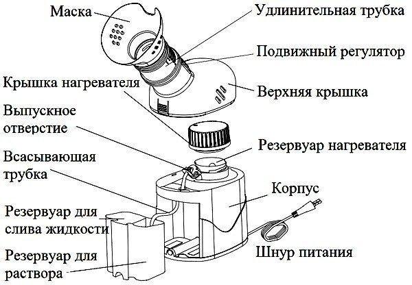 Устройство парового ингалятора